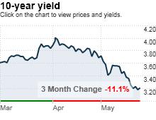 bonds.5.28.png
