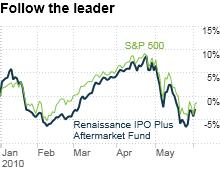 chart_ws_stock_renaissanceipoplusaftermarketfund.03.png