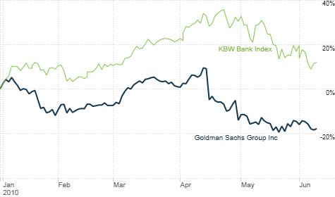 chart_ws_stock_goldmansachsgroupinc.top.png