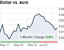 dollar_vs_euro.png