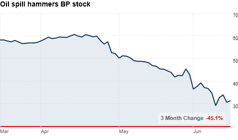 chart_ws_stock_bpplc.top.png