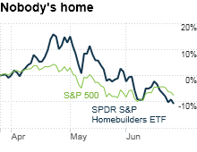 chart_ws_stock_spdrsphomebuildersetf.03.png