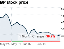 chart_ws_stock_bpplc.03.png
