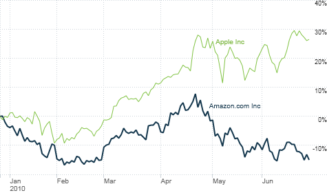 The Buzz: Amazon's stock drop on Kindle cut is overreaction - Jun
