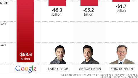 chart_google_stock.top.jpg