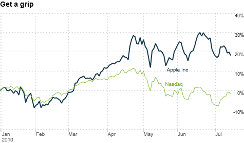 chart_ws_stock_appleinc.top.png
