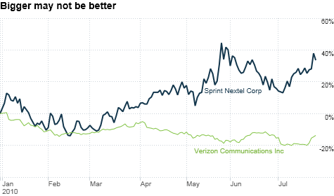 The Buzz Sprint Nextel Is Riding 4g Hype But For How Long Jul