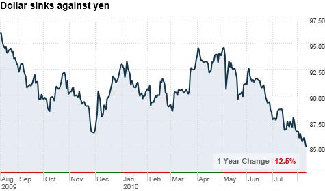 Dollar Hits 15 Year Low Against Yen