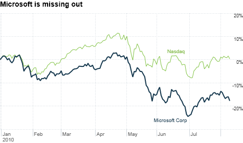 chart_ws_stock_microsoftcorp.top.png