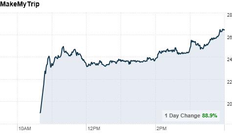 chart_ws_stock_makemytripltd.top.png