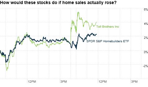 chart_ws_stock_spdrsphomebuildersetf.top.png
