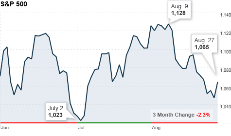 chart_ws_index_sp500_2.top.png