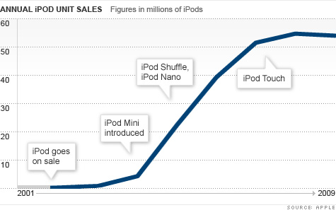 chart_ipod_sales2.top.jpg