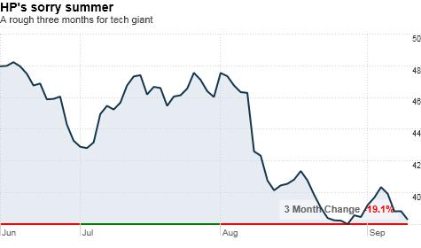 chart_ws_stock_hewlett-packardco.top.png