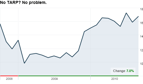 chart_ws_stock_newyorkcommunitybancorpinc.top.png