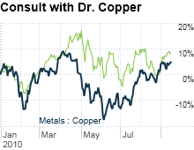 chart_ws_commodity_metals_copper.03.png