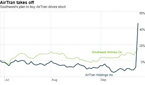chart_ws_stock_airtranholdingsinc.top.png