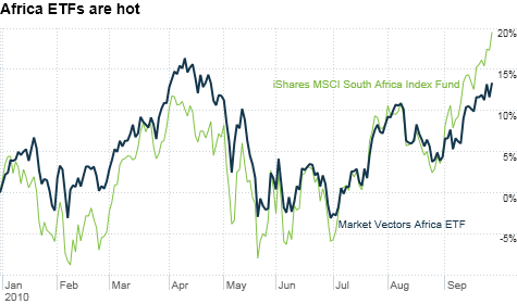 chart_ws_stock_marketvectorsafricaetf.top.png
