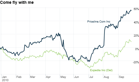 chart_ws_stock_priceline.cominc.top.png