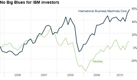 chart_ws_stock_internationalbusinessmachinescorp.top.png
