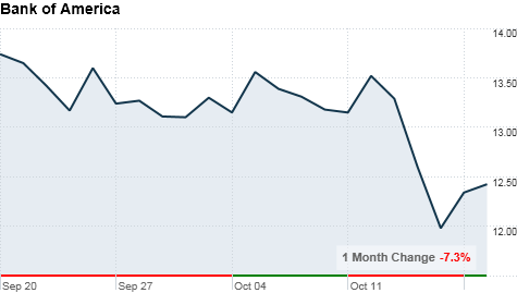 chart_ws_stock_bankofamericacorp.top.png