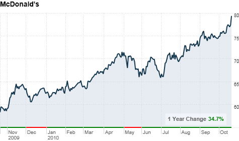 Mcdonalds Stock Soars To Record High Oct 21 2010