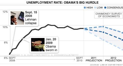 chart_unemployment_101104.top.jpg