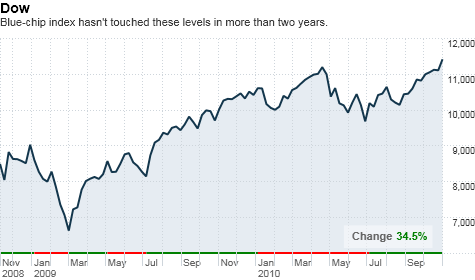 dow-2yr.top.png
