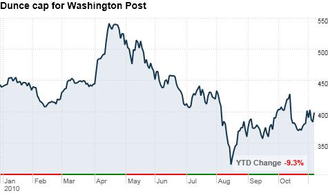 chart_ws_stock_washingtonpostco.top.png