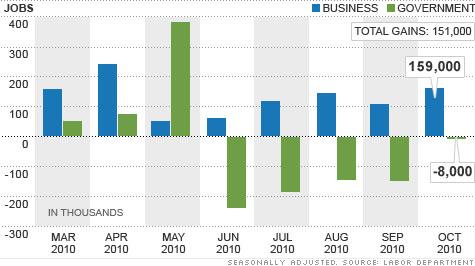 chart_jobs_101104.top.jpg