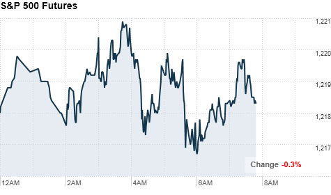 chart_ws_index_sp500futures2.top.png