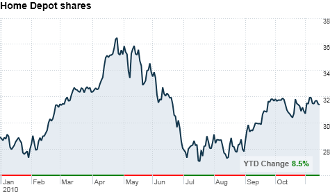 chart_ws_stock_homedepotinc.top.png