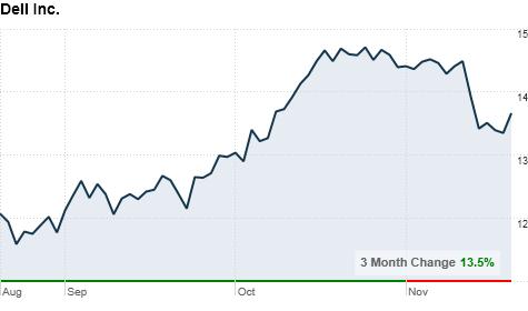 chart_ws_stock_dellinc.top.png