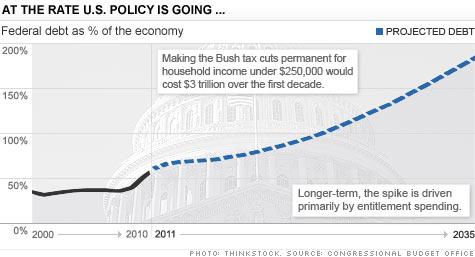 chart_debt.top.jpg