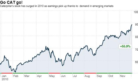 chart_ws_stock_caterpillarinc.top.png