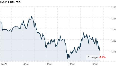 chart_ws_index_sp500futuresMonday9am.top.png