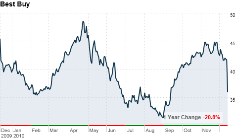 chart_ws_stock_bestbuycoinc.top.png