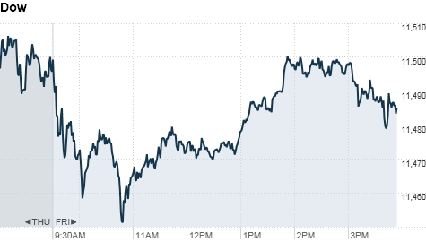 dow-4pm.top.png