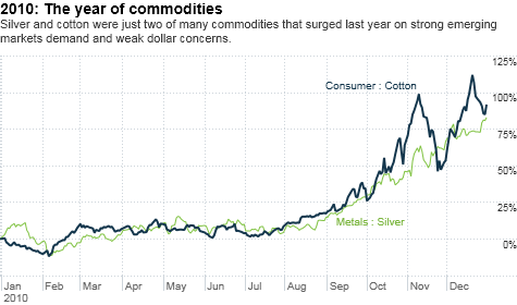 chart_ws_commodity_consumer_cotton.top.png