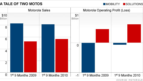 Motorola Splits Into Two Which Stock Is A Buy The Buzz Jan 4