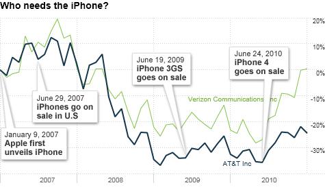 chart_ws_stock_attinc.top.png