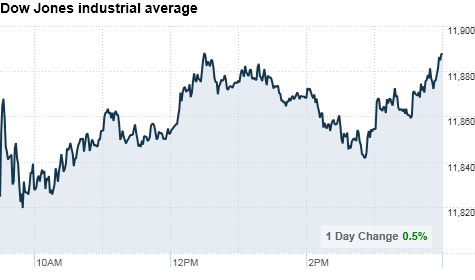 chart_ws_index_dow_final.top.png
