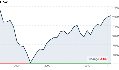 dow2year.top.png