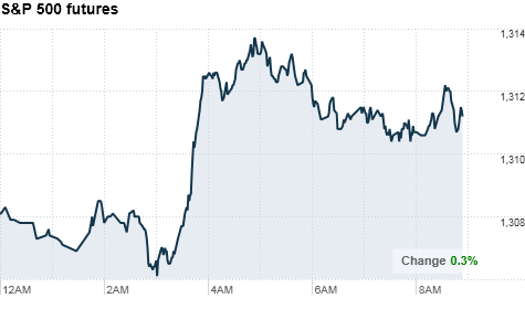 chart_ws_index_sp500futures.top.png