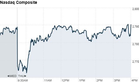 chart_ws_index_nasdaqclose.top.png