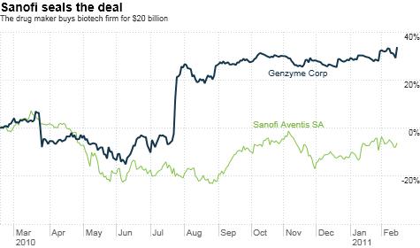 Sanofi-aventis buys biotech Genzyme for $20 billion