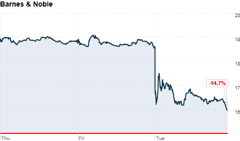 Barnes & Noble shares declined Monday.