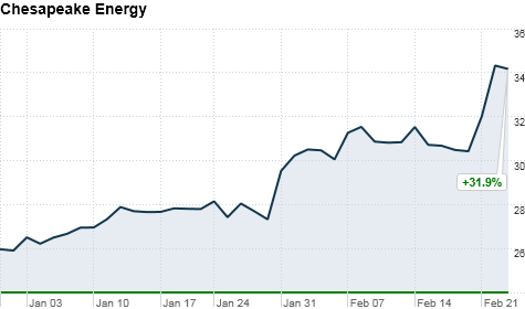 $100 oil is good news for oil shale and oil sands companies.