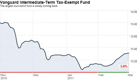 chart_ws_stock_vanguardintermediate-termtax-exemptfund.top.png