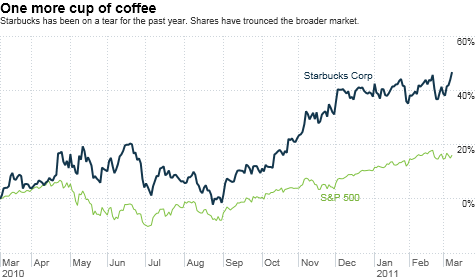 Starbucks Hits 40 And Stock Is A Tall Bargain The Buzz Mar 8 2011